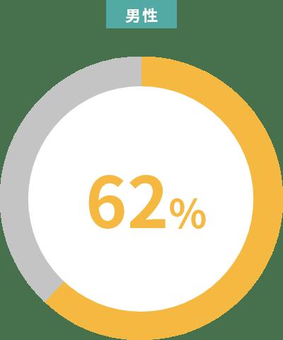 男性62%