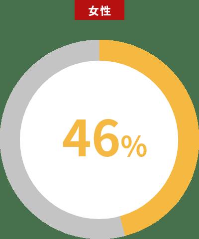 女性46%