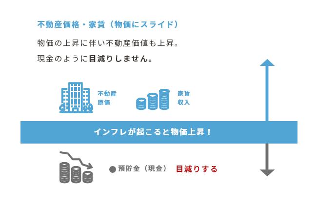 不動産価格・家賃(物価にスライド)