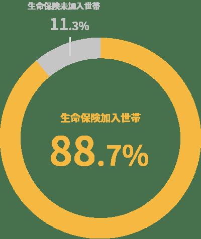 2015年生命保険に関する全国実態調査の円グラフ