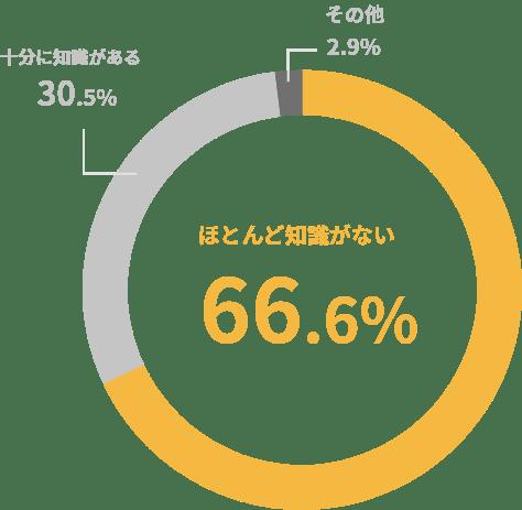 生命保険の知識についての調査の円グラフ