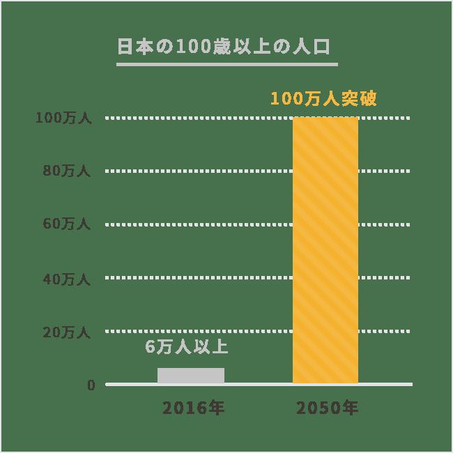 日本の100歳以上の人口